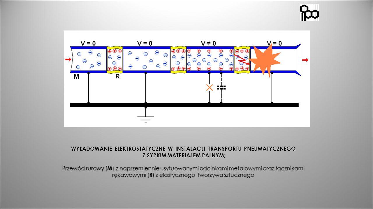 WYŁADOWANIE ELEKTROSTATYCZNE W INSTALACJI TRANSPORTU PNEUMATYCZNEGO Z SYPKIM MATERIAŁEM PALNYM; Przewód rurowy (M) z naprzemiennie usytuowanymi odcinkami metalowymi oraz łącznikami rękawowymi (R) z elastycznego tworzywa sztucznego