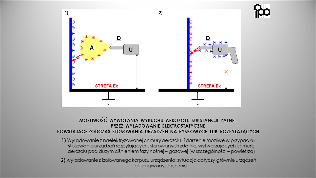 MOŻLIWOŚĆ WYWOŁANIA WYBUCHU AEROZOLU SUBSTANCJI PALNEJ PRZEZ WYŁADOWANIE ELEKTROSTATYCZNE POWSTAJĄCE PODCZAS STOSOWANIA URZĄDZEŃ NATRYSKOWYCH LUB ROZPYLAJĄCYCH 1) Wyładowanie z naelektryzowanej chmury aerozolu.