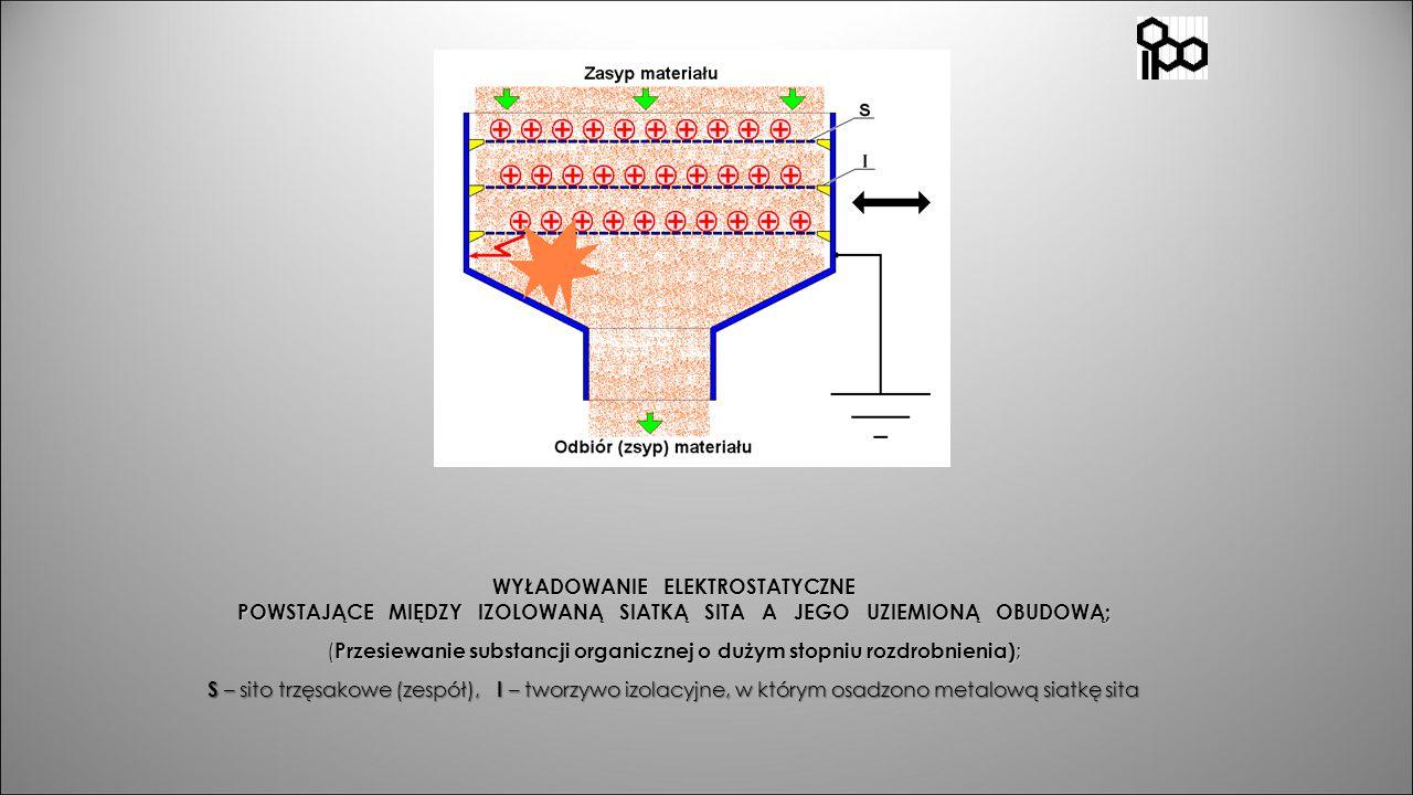 WYŁADOWANIE ELEKTROSTATYCZNE POWSTAJĄCE MIĘDZY IZOLOWANĄ SIATKĄ SITA A JEGO UZIEMIONĄ OBUDOWĄ; (Przesiewanie substancji organicznej o dużym stopniu rozdrobnienia); S – sito trzęsakowe (zespół), I – tworzywo izolacyjne, w którym osadzono metalową siatkę sita