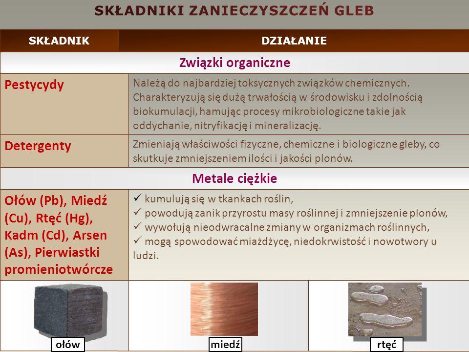 Związki organiczne Metale ciężkie