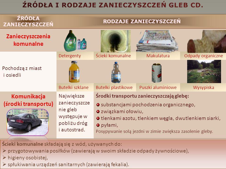 Zanieczyszczenia komunalne Komunikacja (środki transportu)