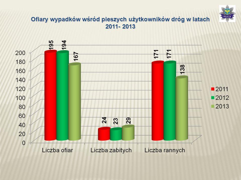 Ofiary wypadków wśród pieszych użytkowników dróg w latach 2011- 2013