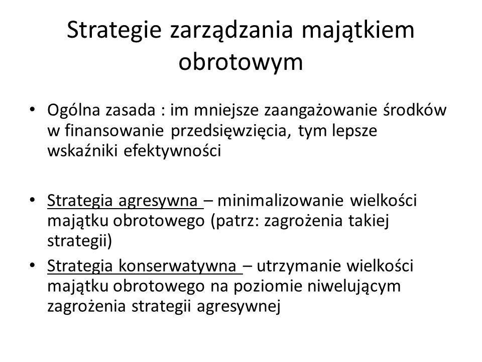 Strategie zarządzania majątkiem obrotowym