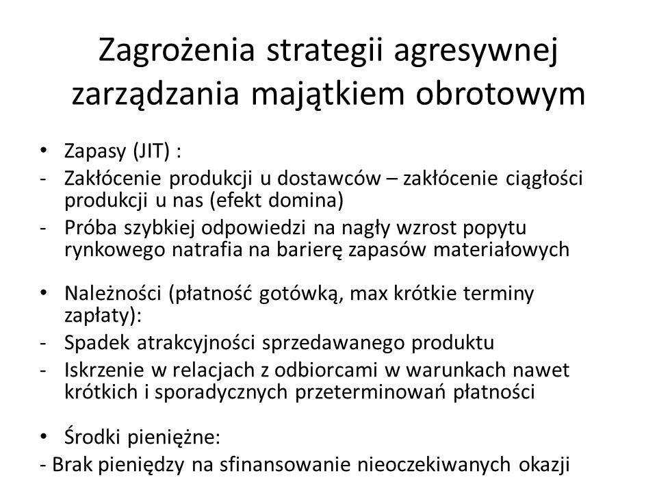 Zagrożenia strategii agresywnej zarządzania majątkiem obrotowym