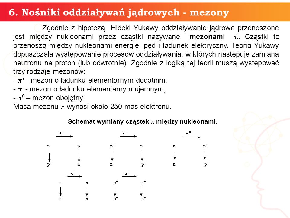 Schemat wymiany cząstek p między nukleonami.