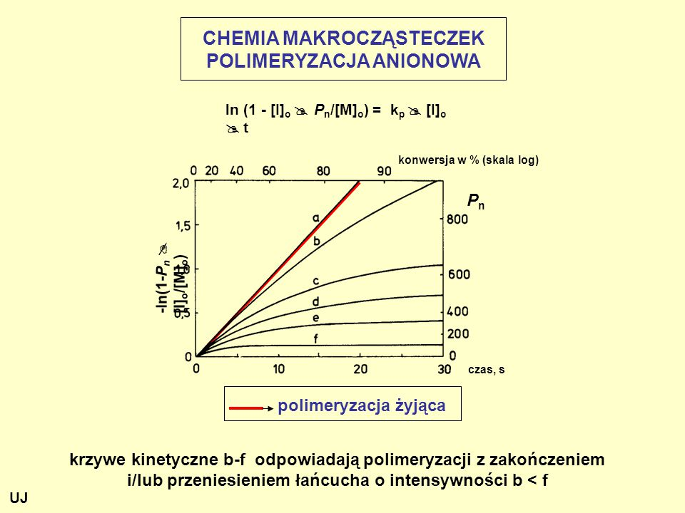 CHEMIA MAKROCZĄSTECZEK POLIMERYZACJA ANIONOWA