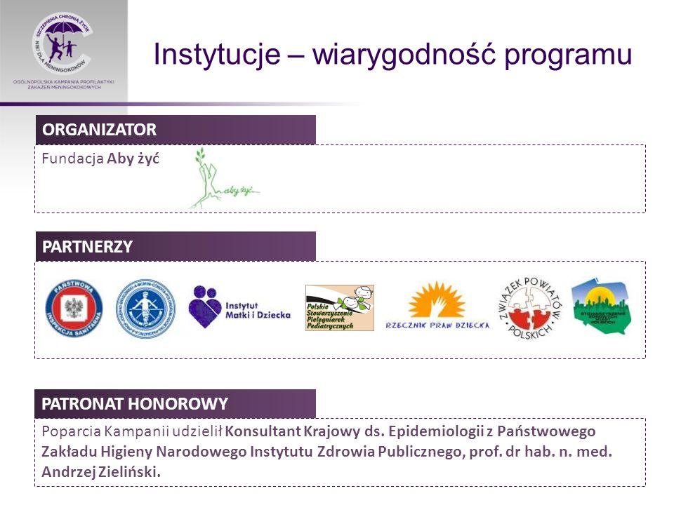 Instytucje – wiarygodność programu