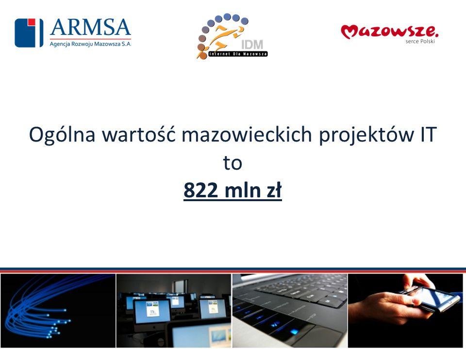 Ogólna wartość mazowieckich projektów IT to 822 mln zł