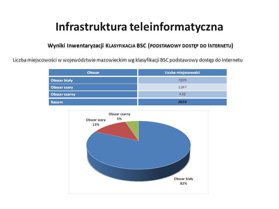Infrastruktura teleinformatyczna