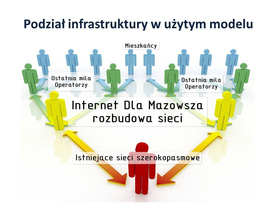 Podział infrastruktury w użytym modelu