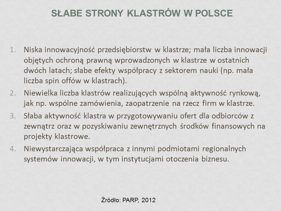 Słabe strony klastrów w Polsce