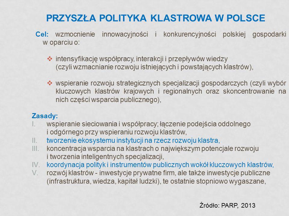Przyszła polityka klastrowa w Polsce