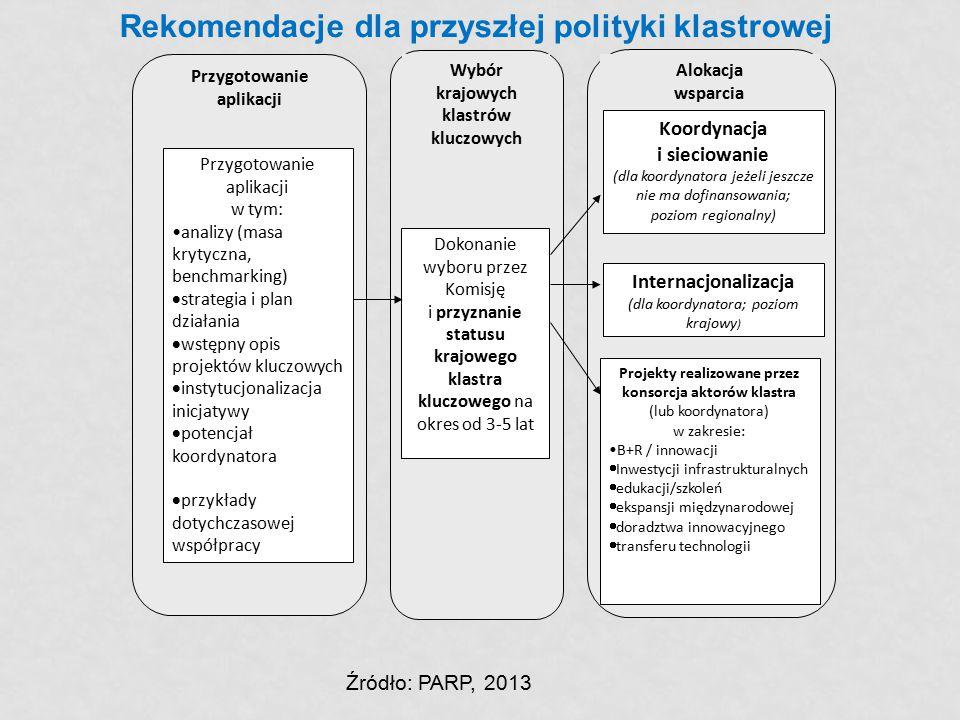 Rekomendacje dla przyszłej polityki klastrowej