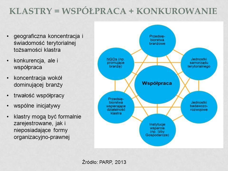 Klastry = współpraca + konkurowanie