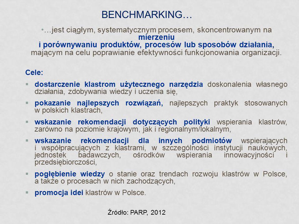 BENCHMARKING…