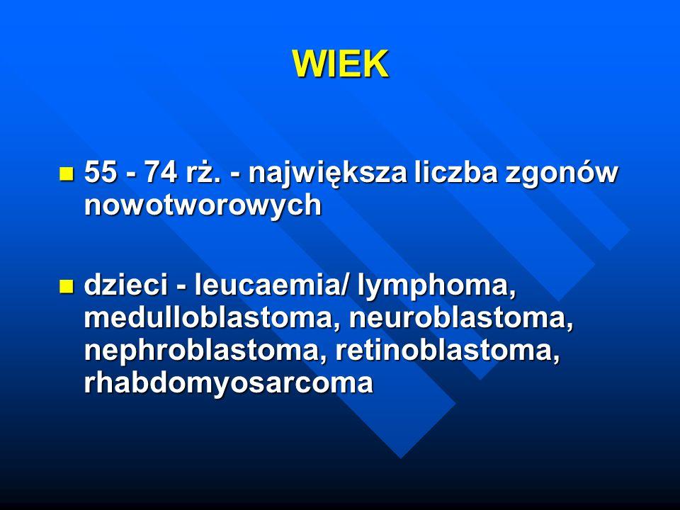 WIEK 55 - 74 rż. - największa liczba zgonów nowotworowych