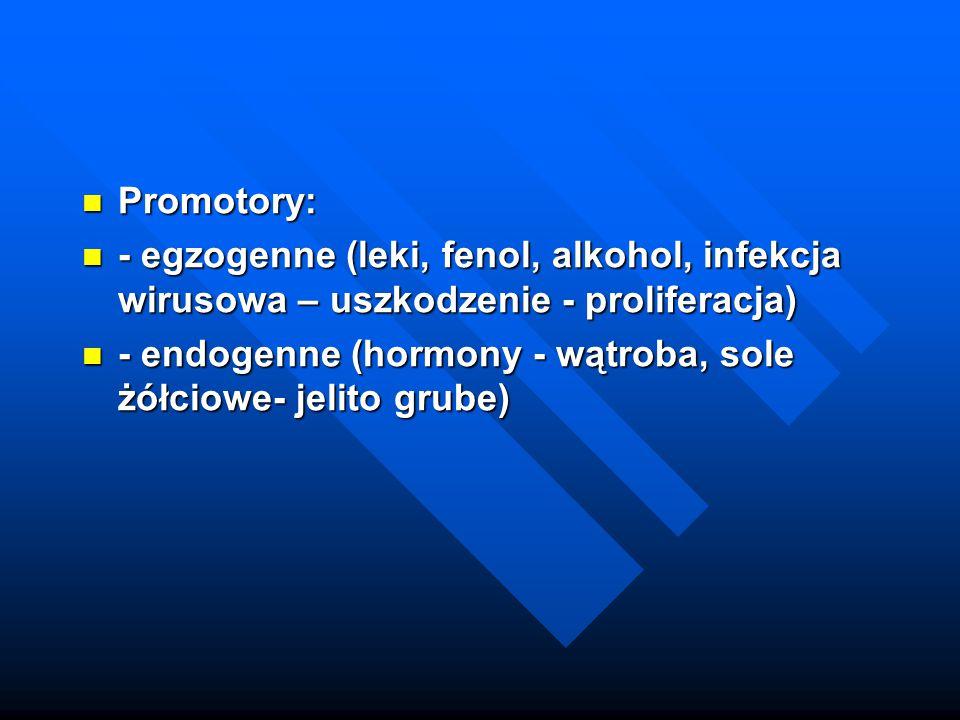 Promotory: - egzogenne (leki, fenol, alkohol, infekcja wirusowa – uszkodzenie - proliferacja)