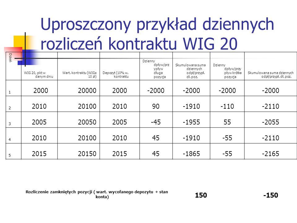 Uproszczony przykład dziennych rozliczeń kontraktu WIG 20