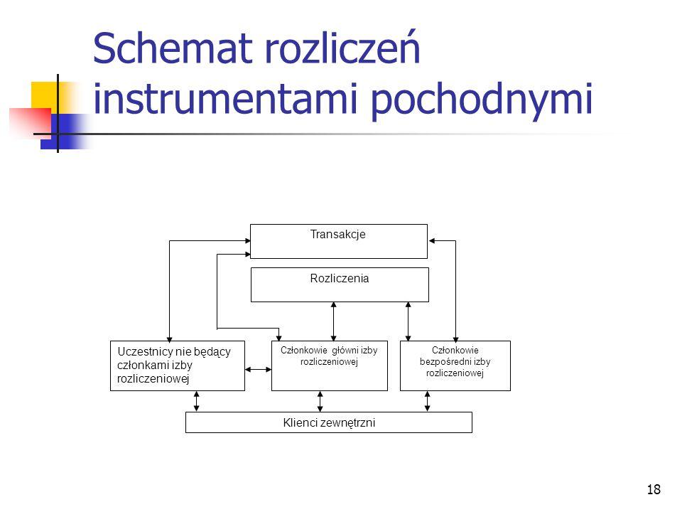 Schemat rozliczeń instrumentami pochodnymi