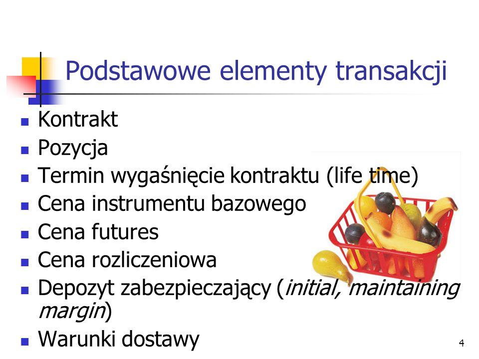 Podstawowe elementy transakcji