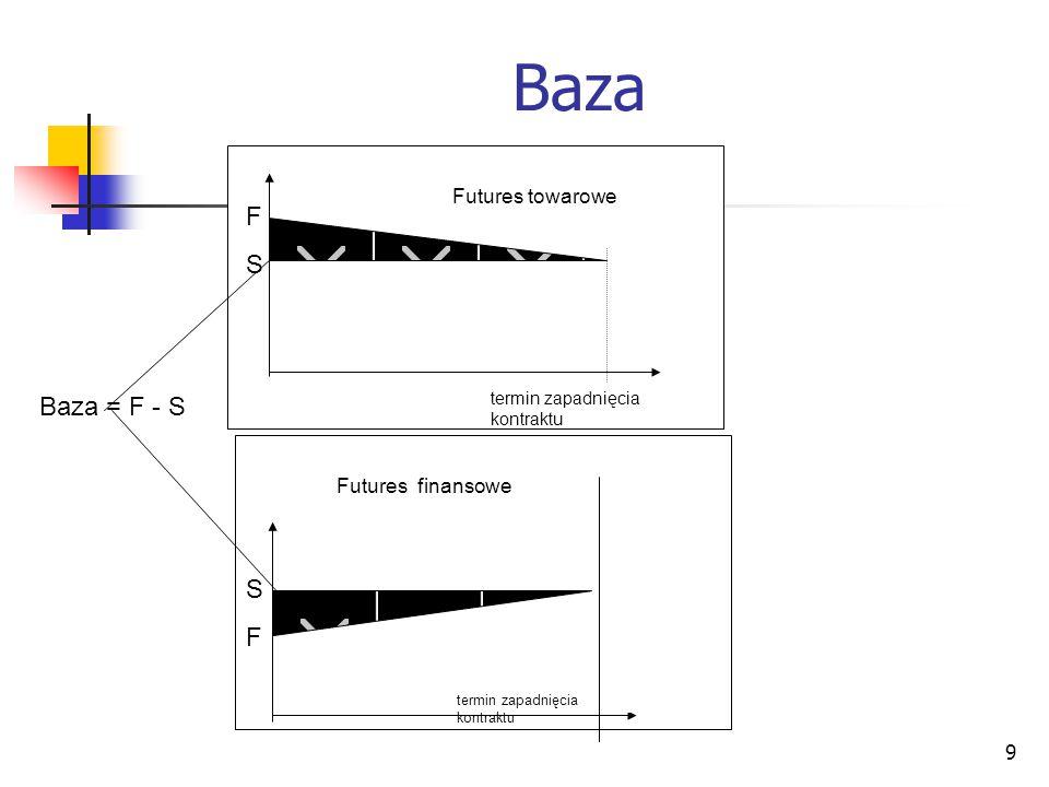 Baza F S Baza = F - S S F Futures towarowe Futures finansowe