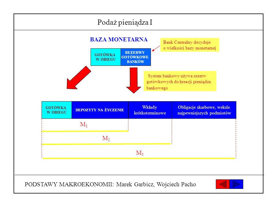 Podaż pieniądza I BAZA MONETARNA M1 M2 M3