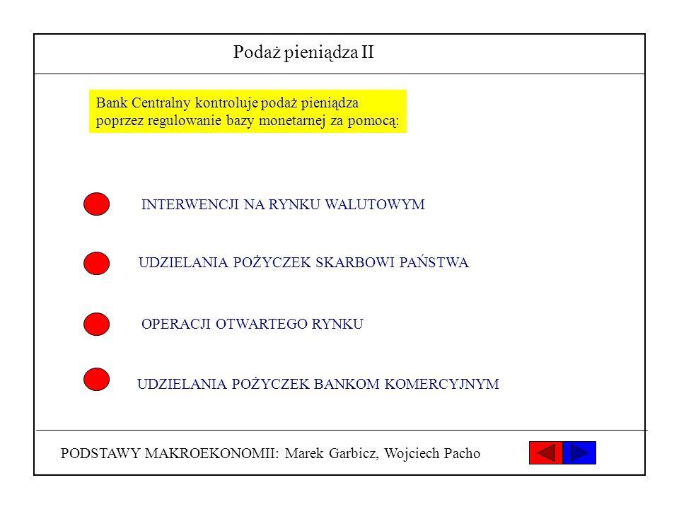 Podaż pieniądza II Bank Centralny kontroluje podaż pieniądza