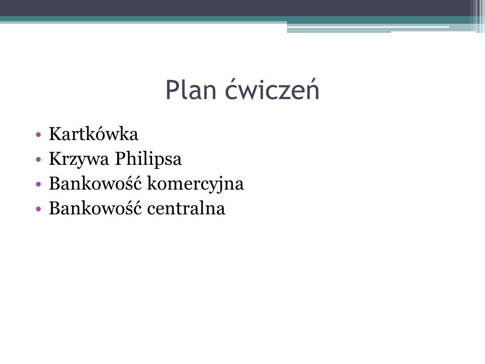 Plan ćwiczeń Kartkówka Krzywa Philipsa Bankowość komercyjna