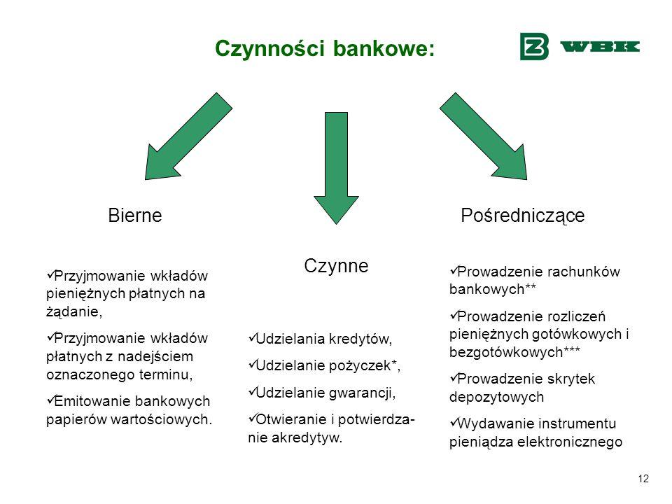 Czynności bankowe: Bierne Pośredniczące Czynne