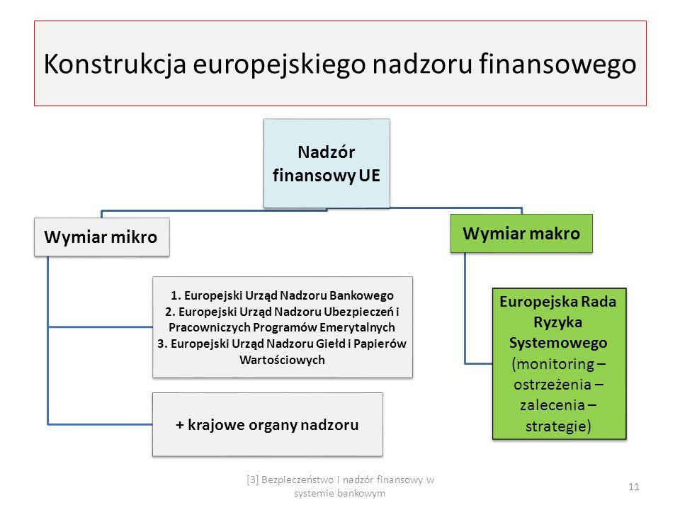 Konstrukcja europejskiego nadzoru finansowego