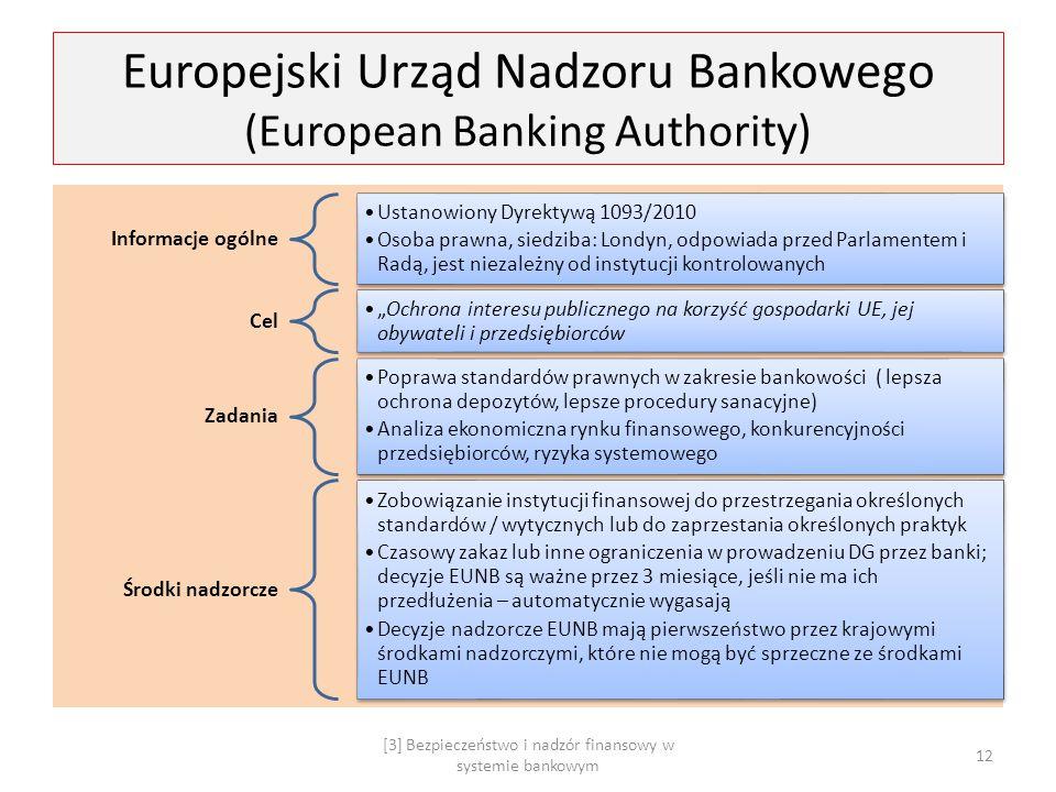 Europejski Urząd Nadzoru Bankowego (European Banking Authority)