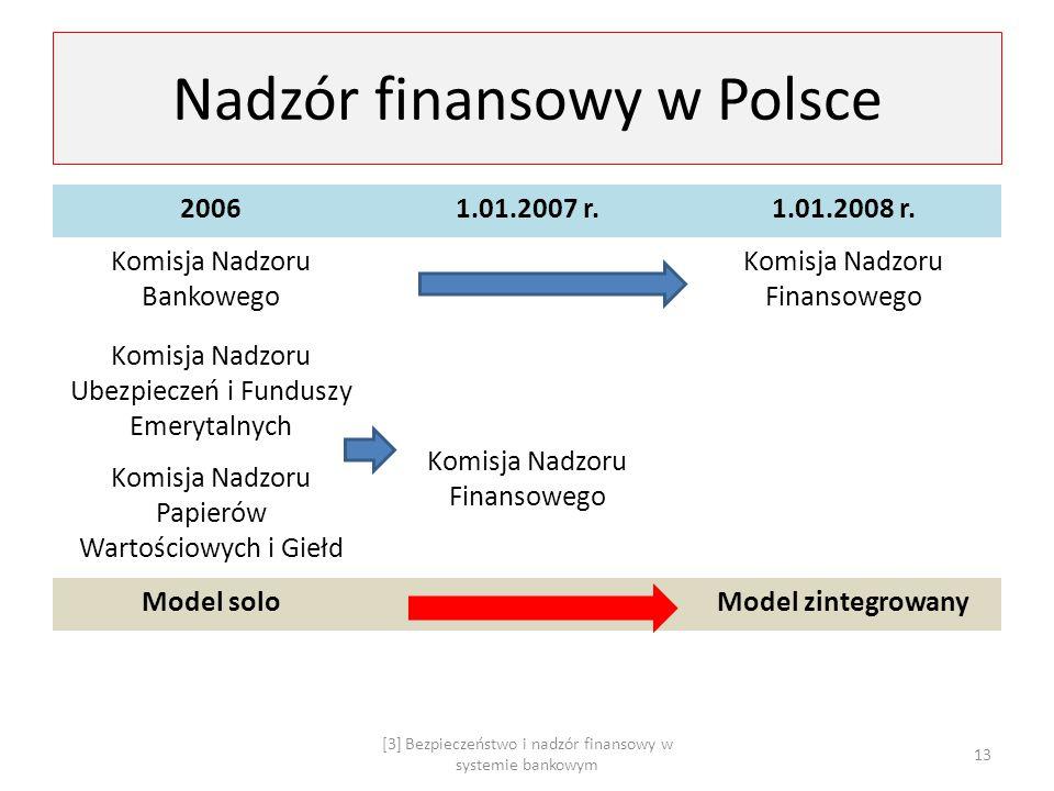 Nadzór finansowy w Polsce