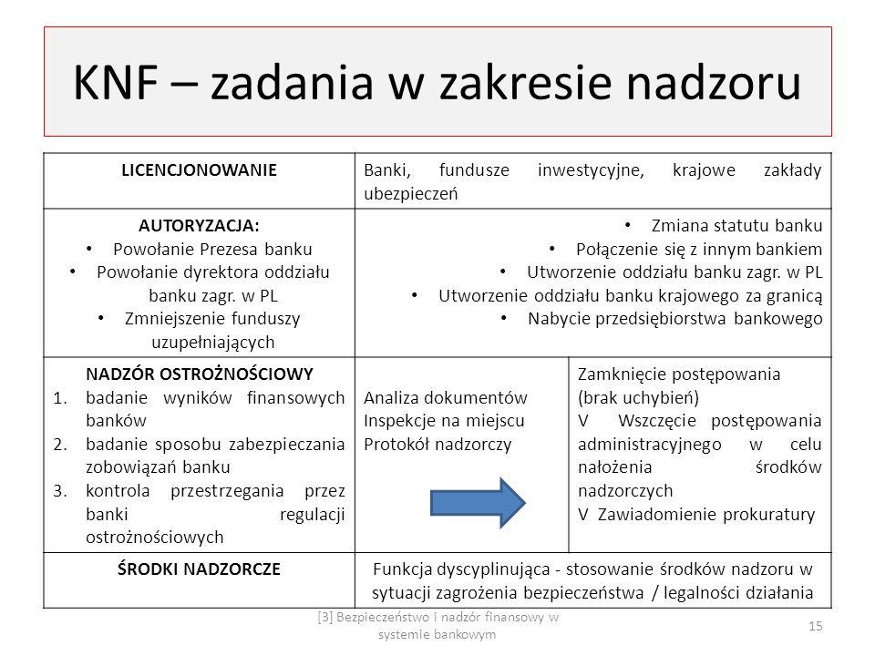 KNF – zadania w zakresie nadzoru
