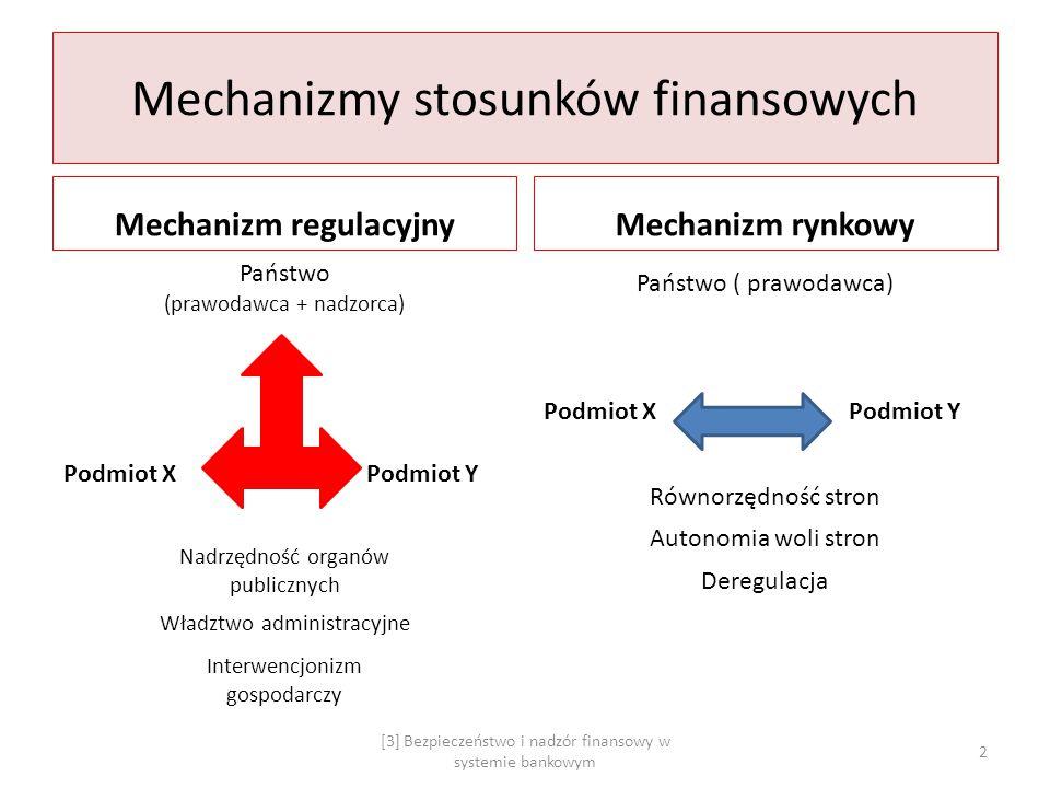 Mechanizmy stosunków finansowych