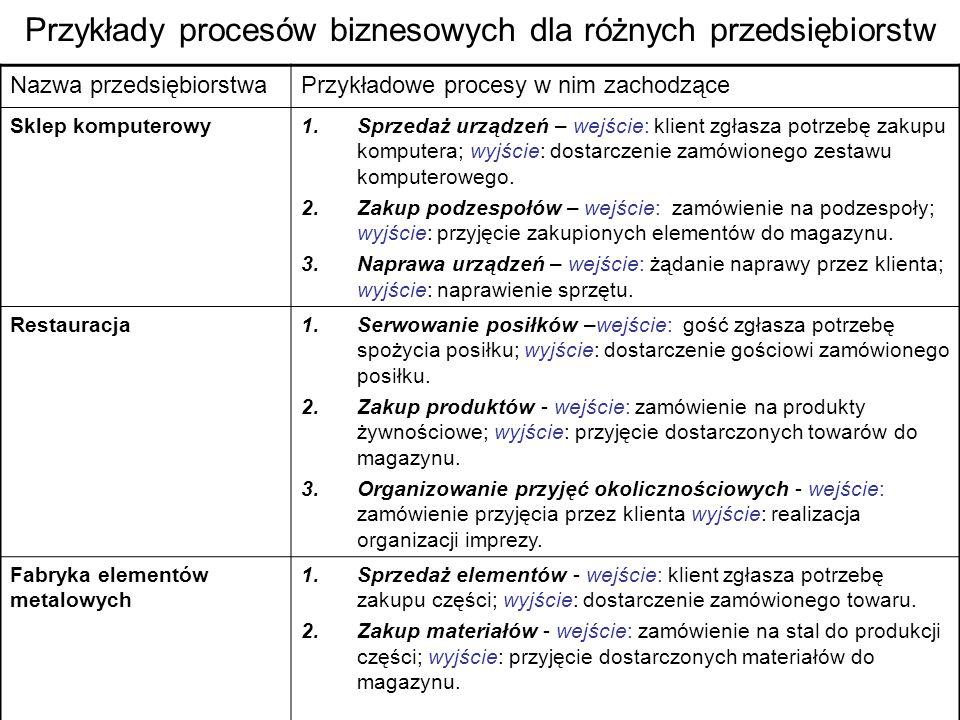 Przykłady procesów biznesowych dla różnych przedsiębiorstw