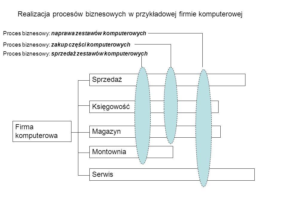 Realizacja procesów biznesowych w przykładowej firmie komputerowej