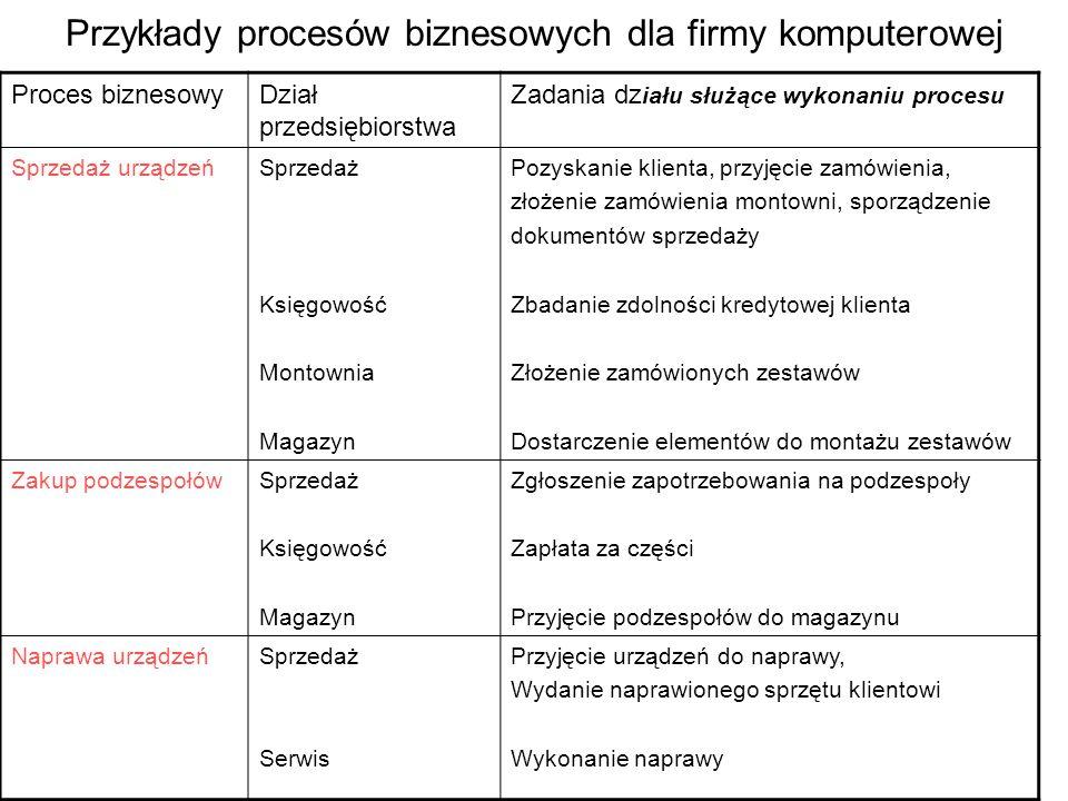 Przykłady procesów biznesowych dla firmy komputerowej