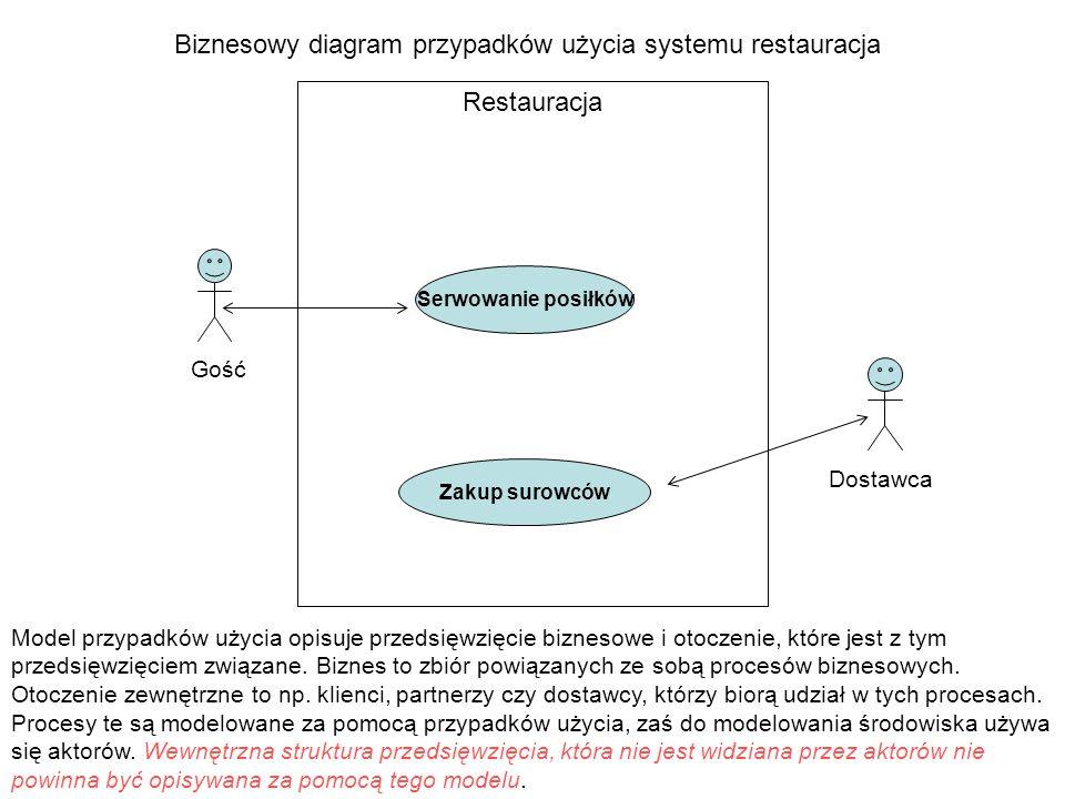 Biznesowy diagram przypadków użycia systemu restauracja