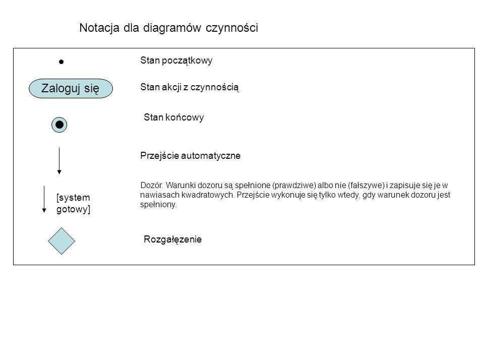Notacja dla diagramów czynności