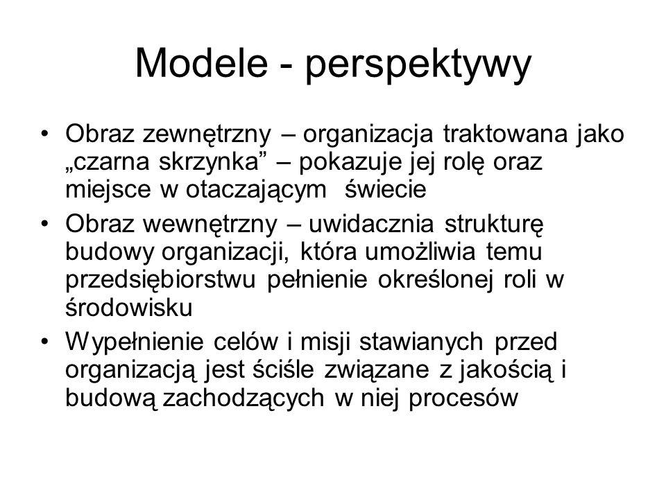 """Modele - perspektywy Obraz zewnętrzny – organizacja traktowana jako """"czarna skrzynka – pokazuje jej rolę oraz miejsce w otaczającym świecie."""