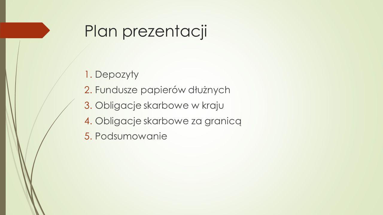Plan prezentacji Depozyty Fundusze papierów dłużnych