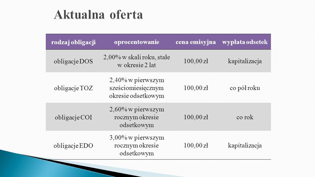 Aktualna oferta rodzaj obligacji oprocentowanie cena emisyjna