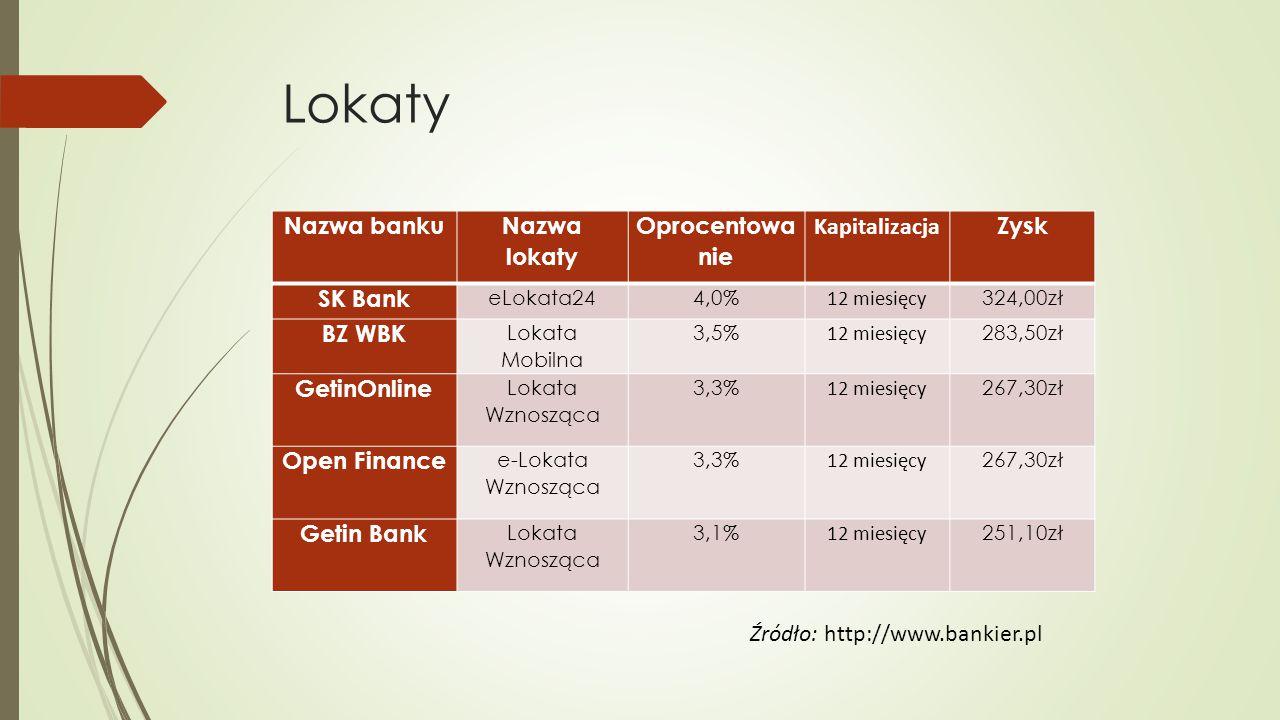 Lokaty Nazwa banku Nazwa lokaty Oprocentowanie Kapitalizacja Zysk