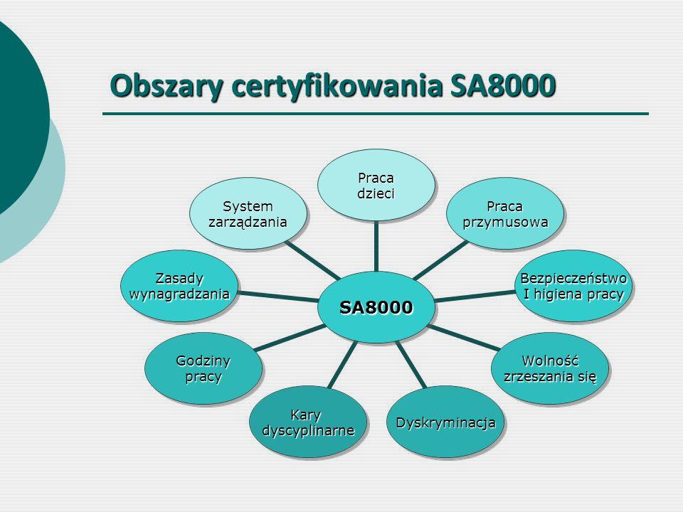Obszary certyfikowania SA8000