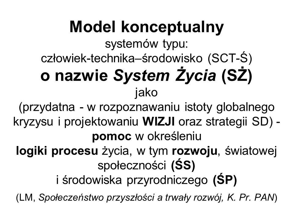 Model konceptualny systemów typu: człowiek-technika–środowisko (SCT-Ś) o nazwie System Życia (SŻ) jako (przydatna - w rozpoznawaniu istoty globalnego kryzysu i projektowaniu WIZJI oraz strategii SD) - pomoc w określeniu logiki procesu życia, w tym rozwoju, światowej społeczności (ŚS) i środowiska przyrodniczego (ŚP) (LM, Społeczeństwo przyszłości a trwały rozwój, K.