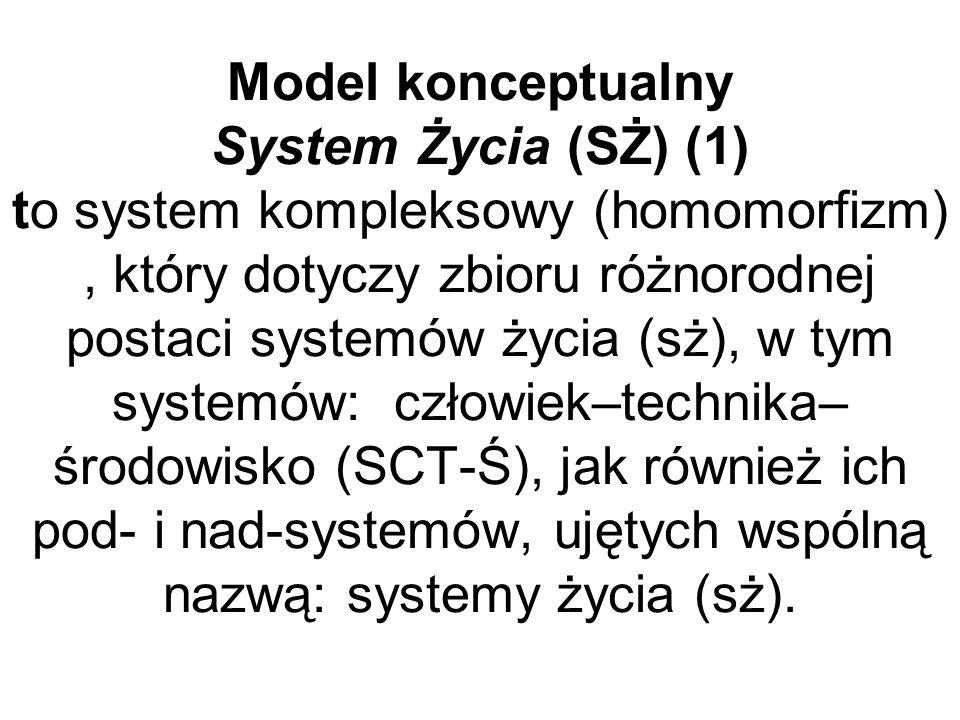 Model konceptualny System Życia (SŻ) (1) to system kompleksowy (homomorfizm) , który dotyczy zbioru różnorodnej postaci systemów życia (sż), w tym systemów: człowiek–technika–środowisko (SCT-Ś), jak również ich pod- i nad-systemów, ujętych wspólną nazwą: systemy życia (sż).