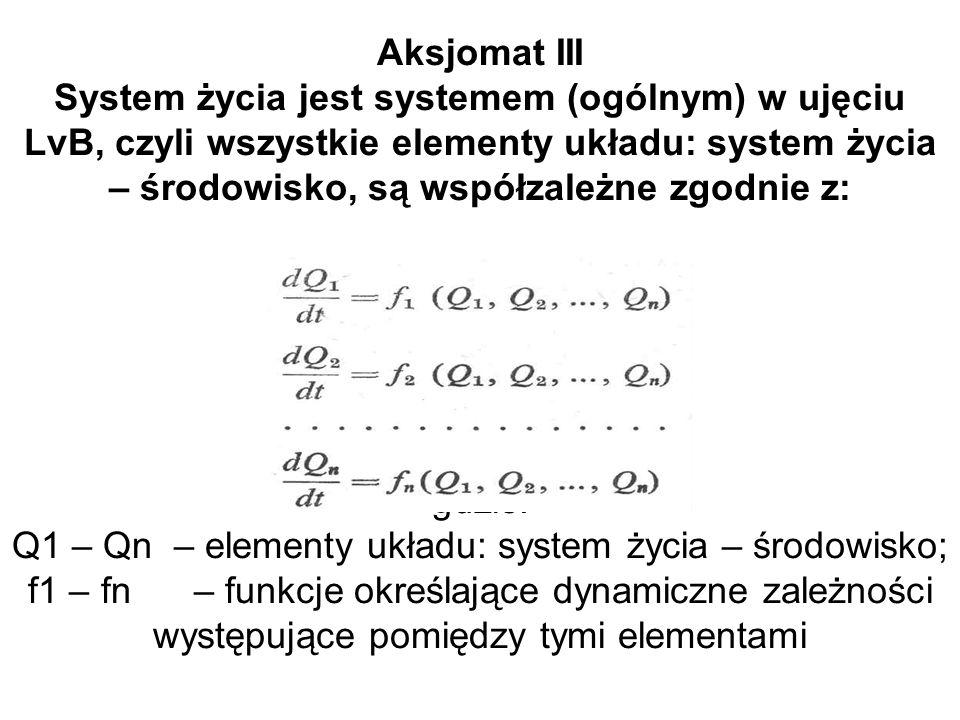 Aksjomat III System życia jest systemem (ogólnym) w ujęciu LvB, czyli wszystkie elementy układu: system życia – środowisko, są współzależne zgodnie z: gdzie: Q1 – Qn – elementy układu: system życia – środowisko; f1 – fn – funkcje określające dynamiczne zależności występujące pomiędzy tymi elementami