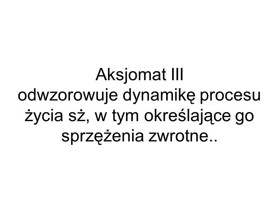 Aksjomat III odwzorowuje dynamikę procesu życia sż, w tym określające go sprzężenia zwrotne..