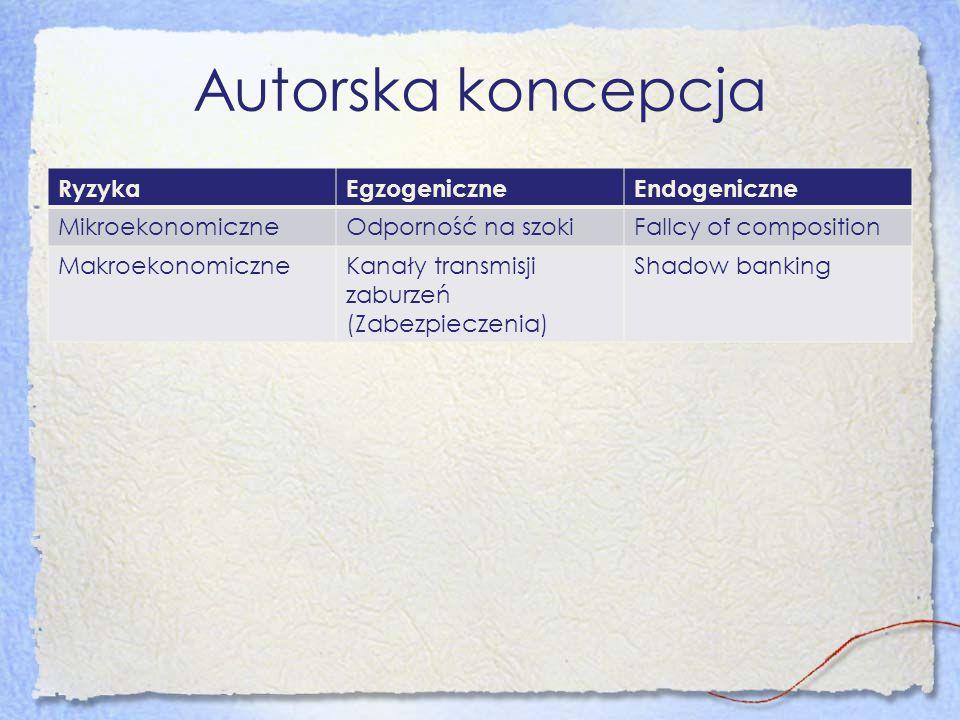Autorska koncepcja Ryzyka Egzogeniczne Endogeniczne Mikroekonomiczne