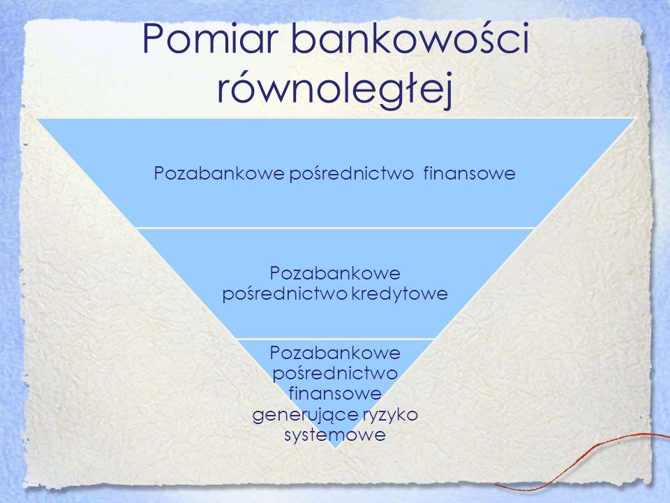 Pomiar bankowości równoległej